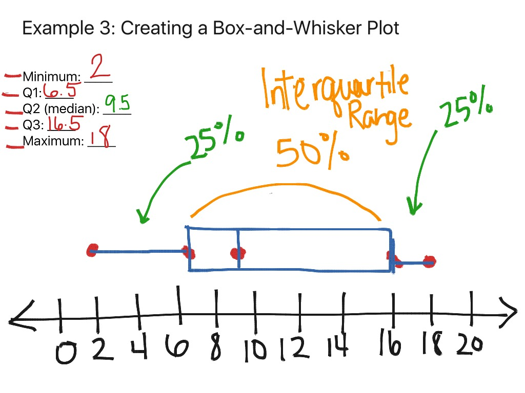 12 4 Box And Whisker Plots