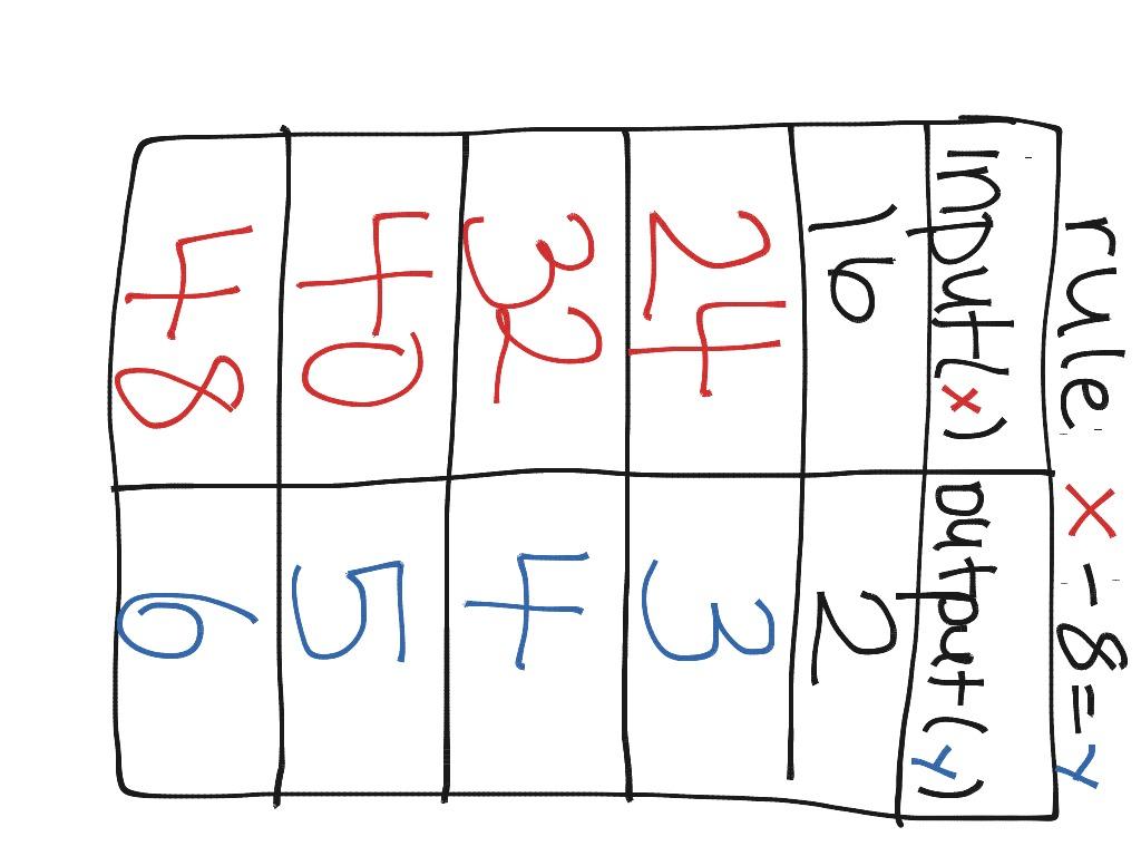 Input Output Chart