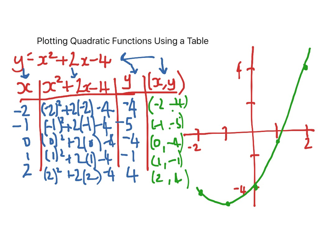Plotting A Quadratic Function Using A Table Of Values