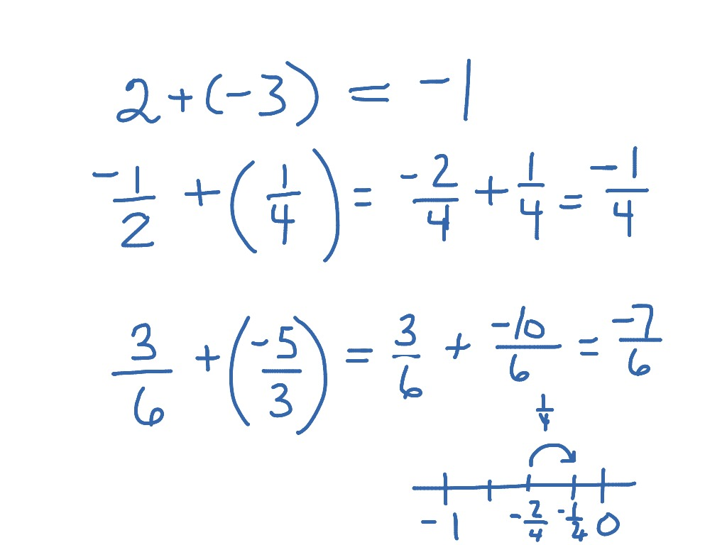 Adding Integer Fractions