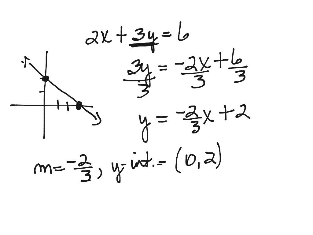 Graph Solve For Y Slope Intercept Form
