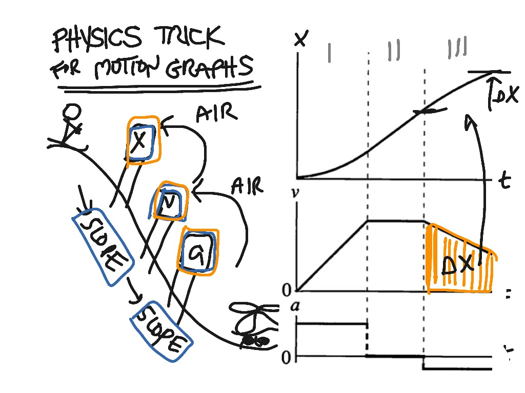 Physics Trick For Motion Graphs