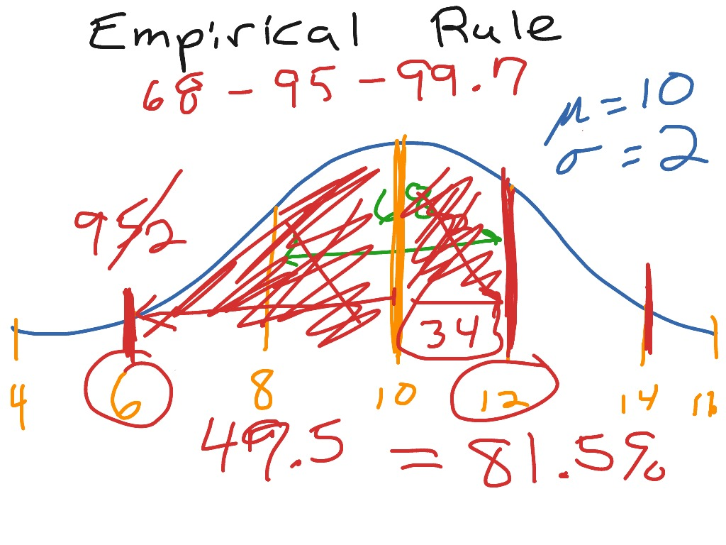 Empirical Rule 68 95 99 7