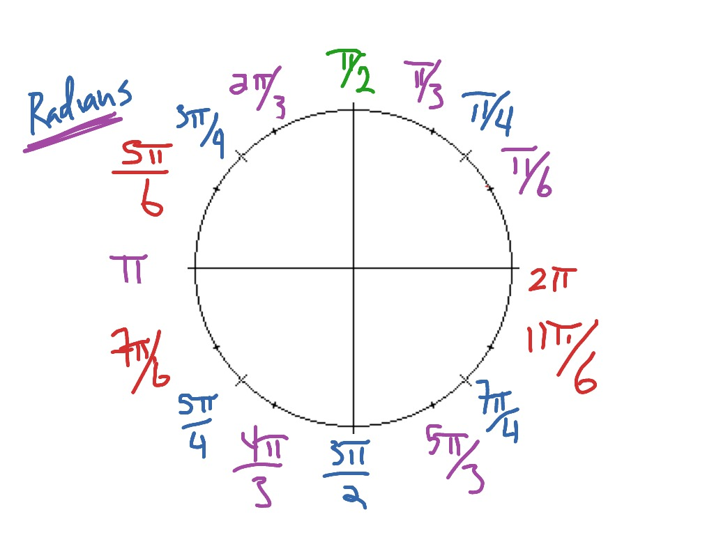 Labeling The Unit Circle Using Radians