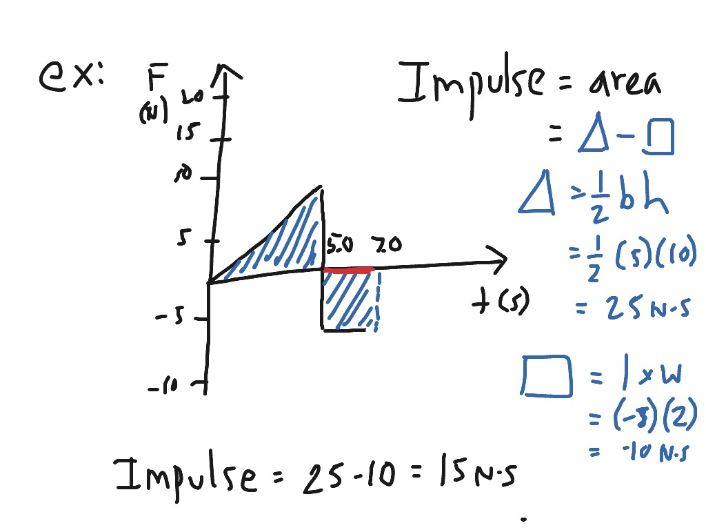 Momentum Lesson 2 1 Impulse Graphs
