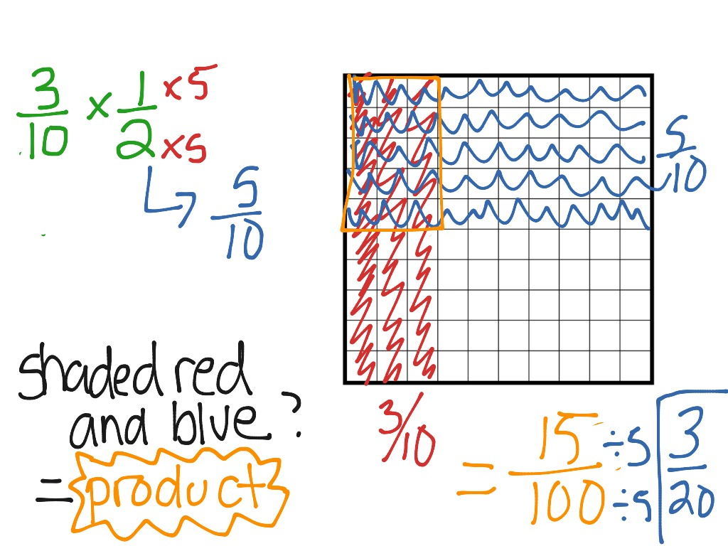 Multiplying Fractions Using A Grid