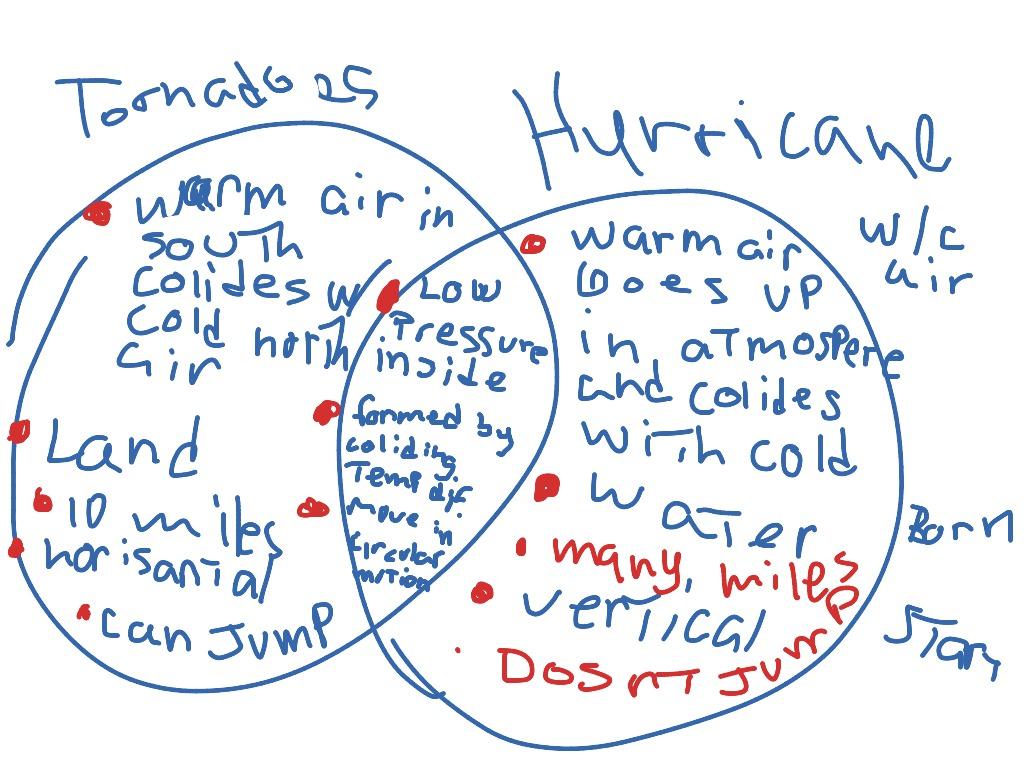 Similarities Between Hurricanes And Tornadoes Car