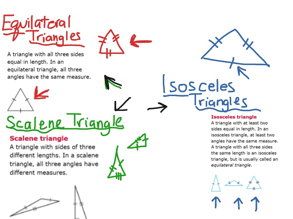 Equilateral Isosceles Scalene Triangles