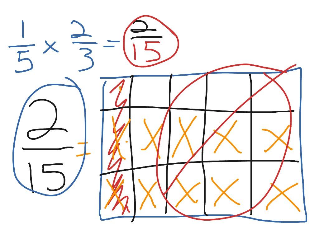 Multiplying Fractions Box Method
