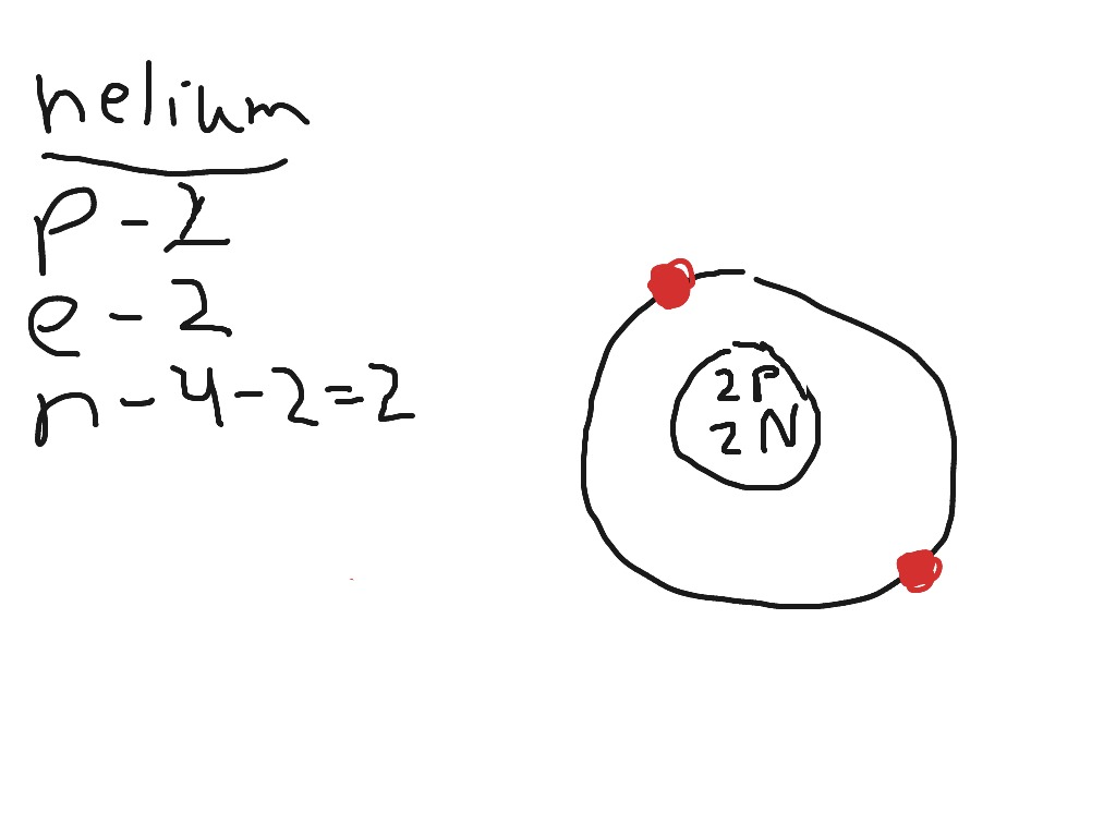 Helium Bohr Model