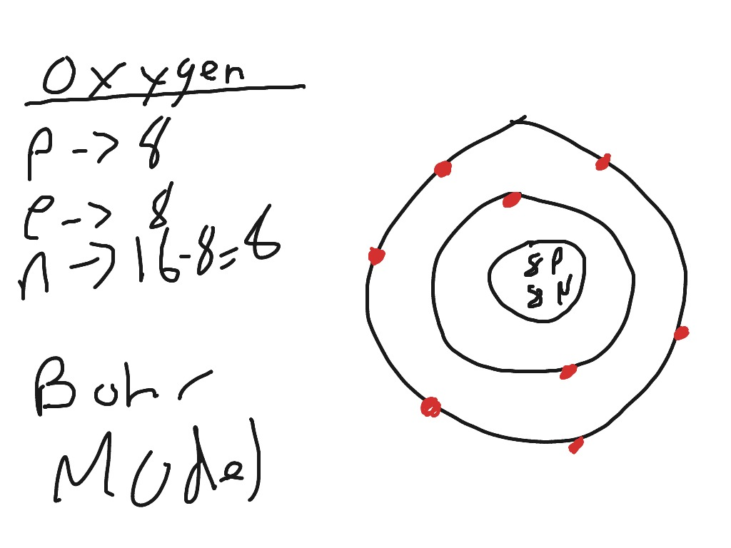 Drawing Atoms Bohr Models Worksheet