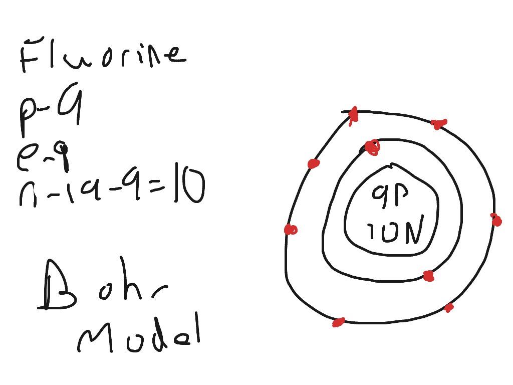 Fluorine Bohr Model
