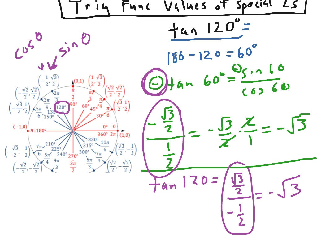 Trig Finding Trig Values For Special Angles
