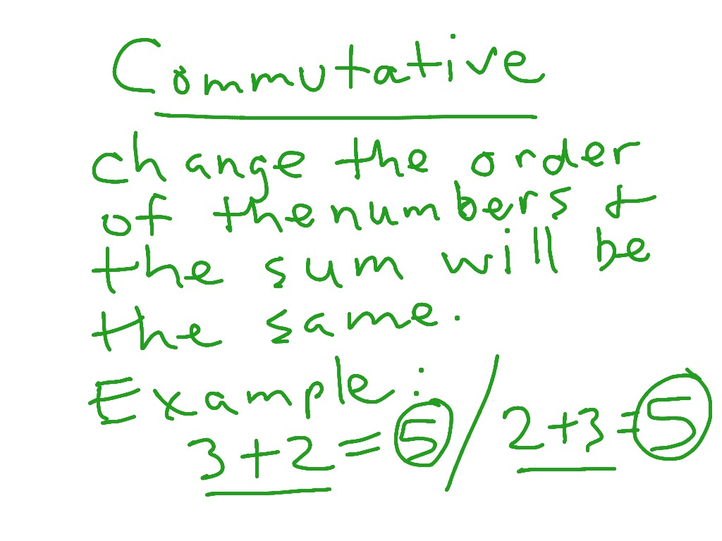 Commutative Property Fractions