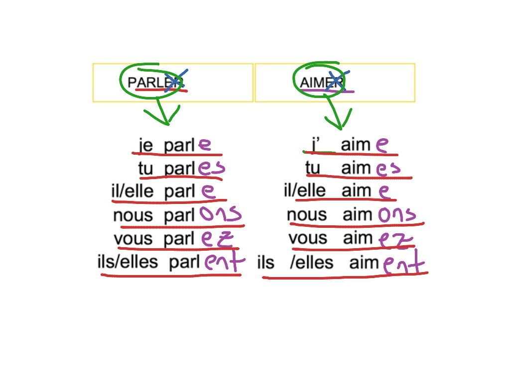 Writing A French Letter