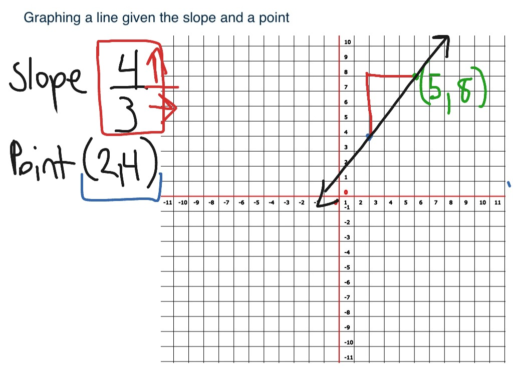 Graphing A Line Given Slope And A Point Using Rise Over
