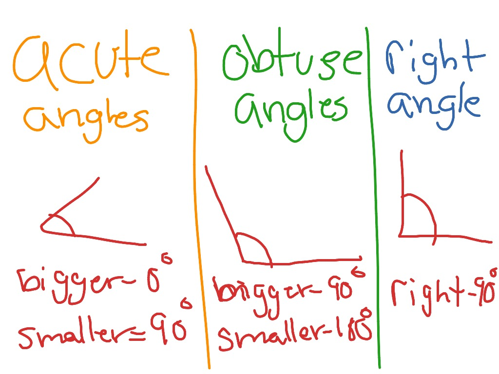 Acute Obtuse And Right Angle