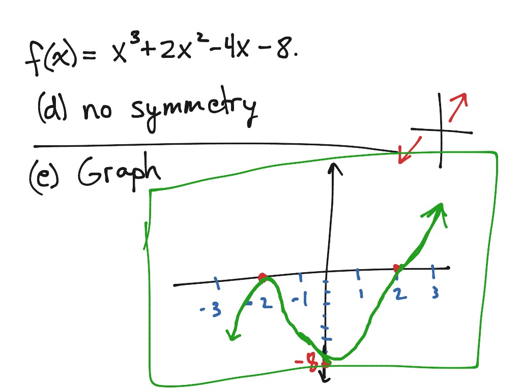 Graph A Polynomial Function