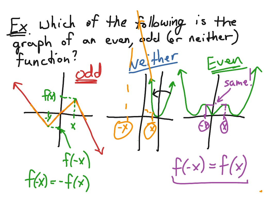 Even Odd Or Neither Graphs