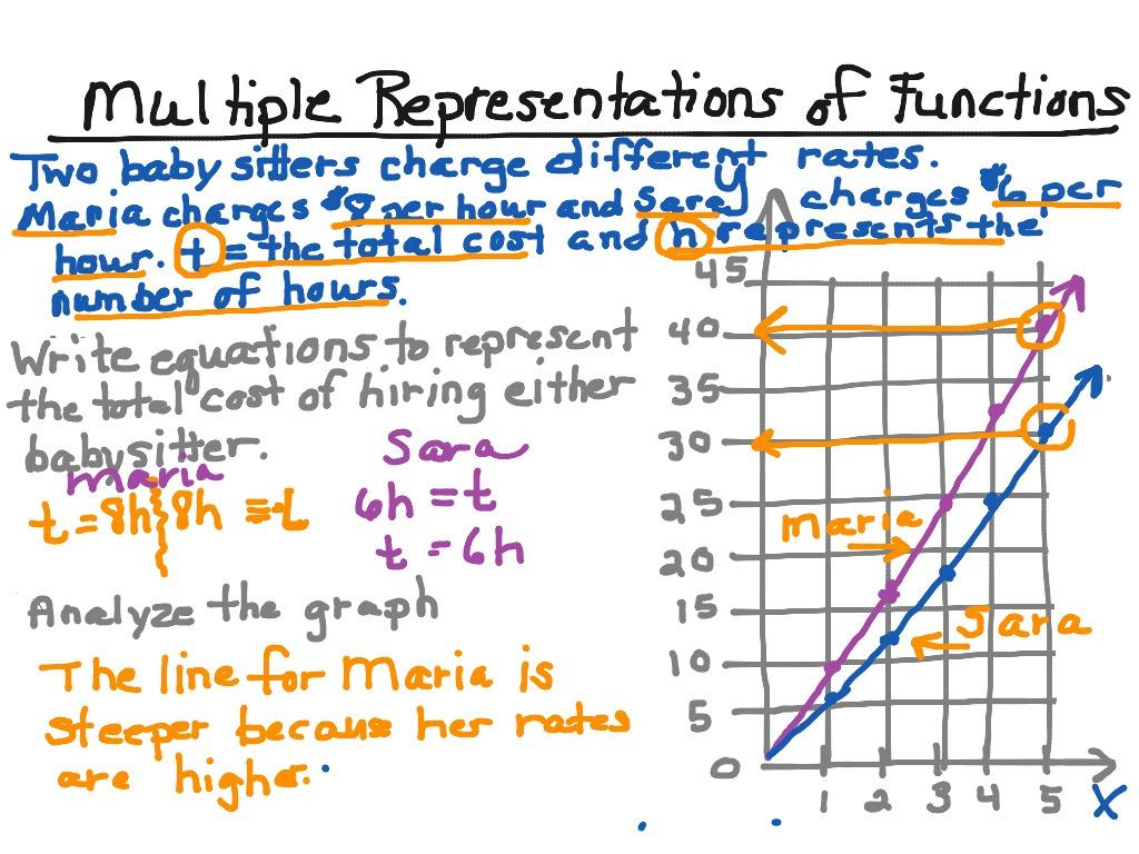 Showme Multiple Represent Ti S Of Functi S