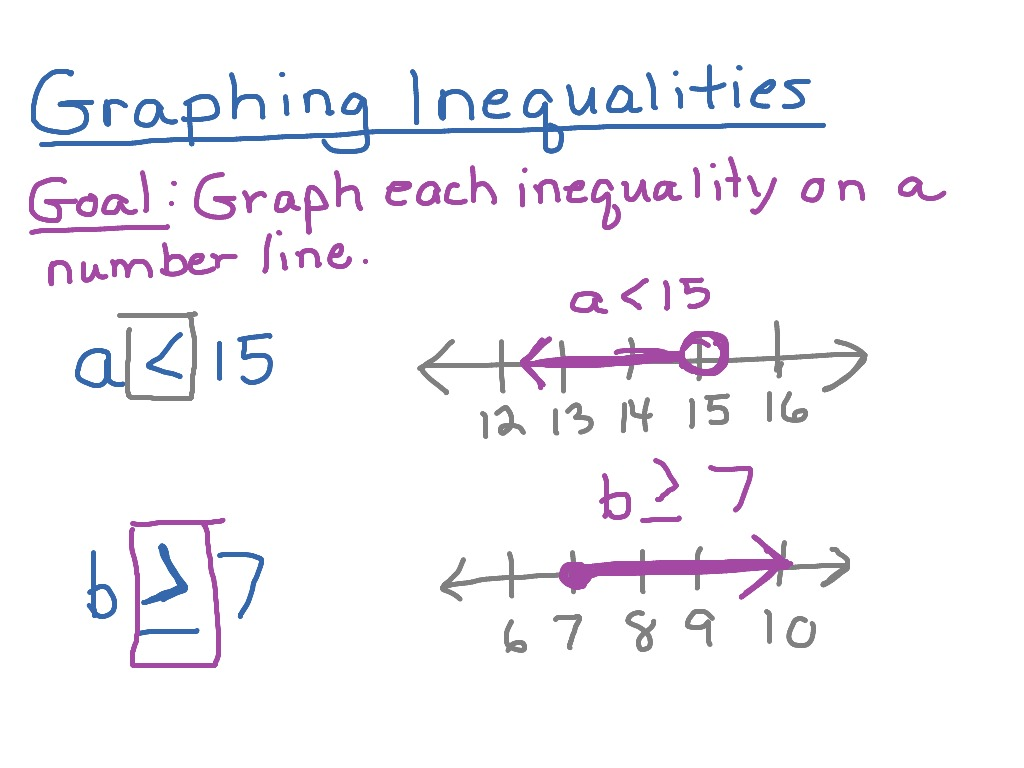 Graphing Inequalities On Number Lines