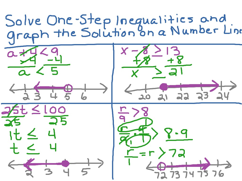 Solving One Step Inequalities And Graphing The Solutions
