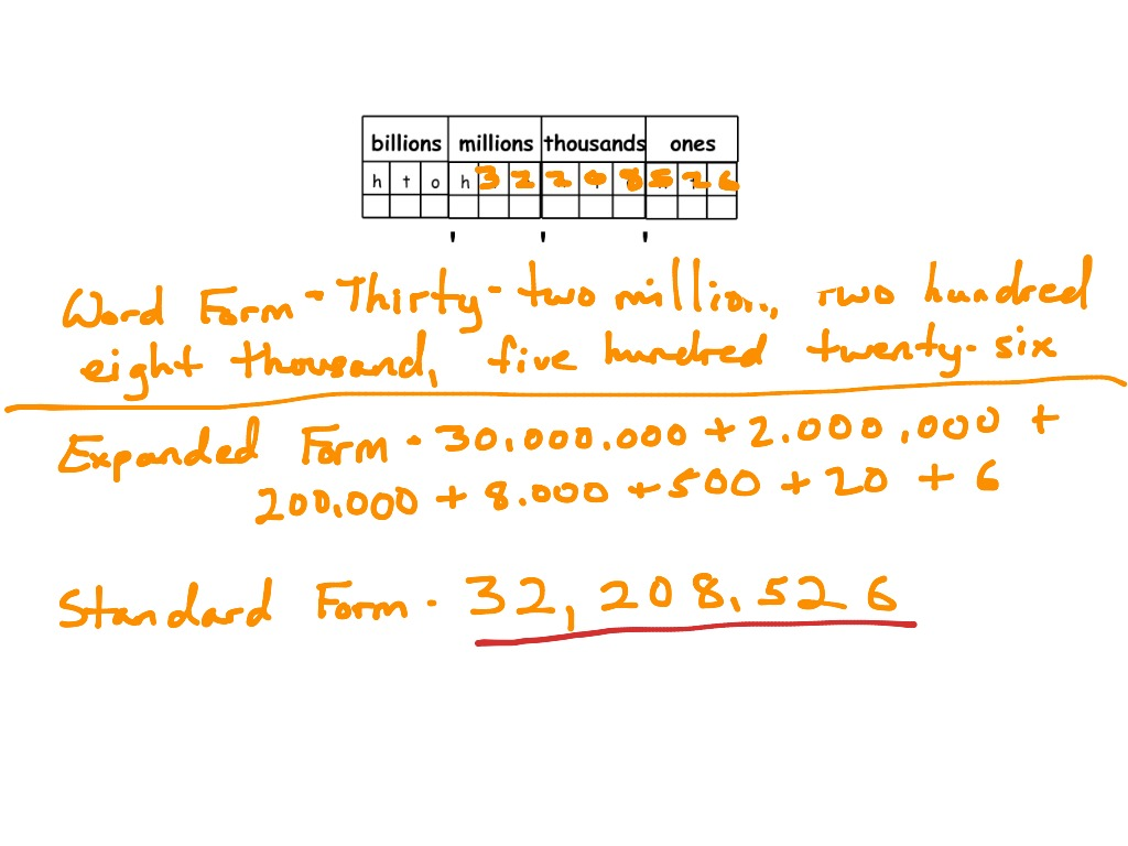 Place Value Standard Expanded And Word Form