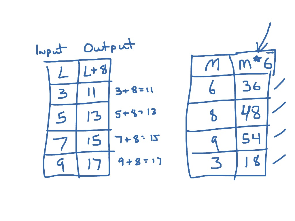 Variable Expressions In An Input Output Table