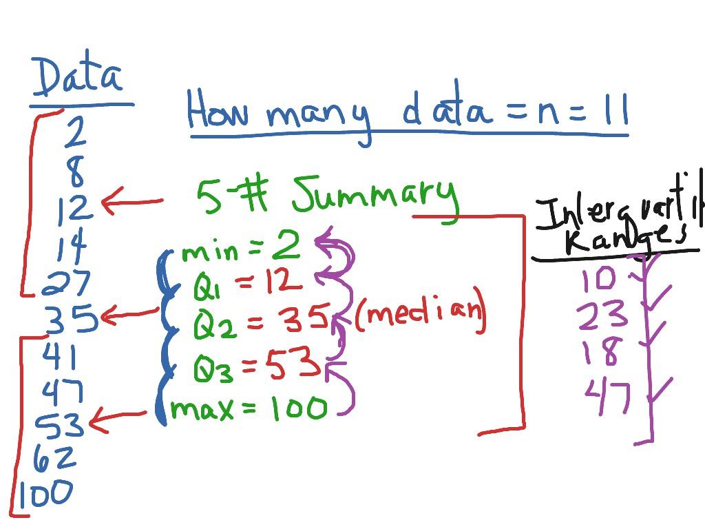 5 Number Summary And Interquartile Range
