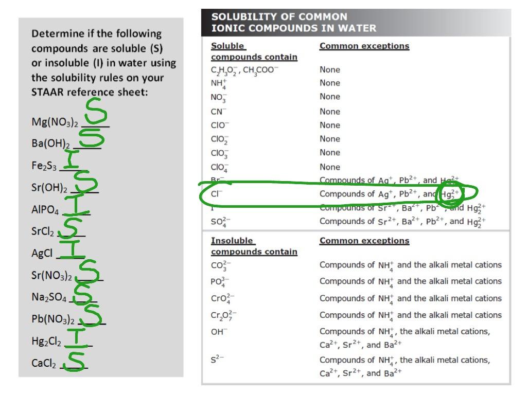 Worksheet Solubility Rules Worksheet Grass Fedjp