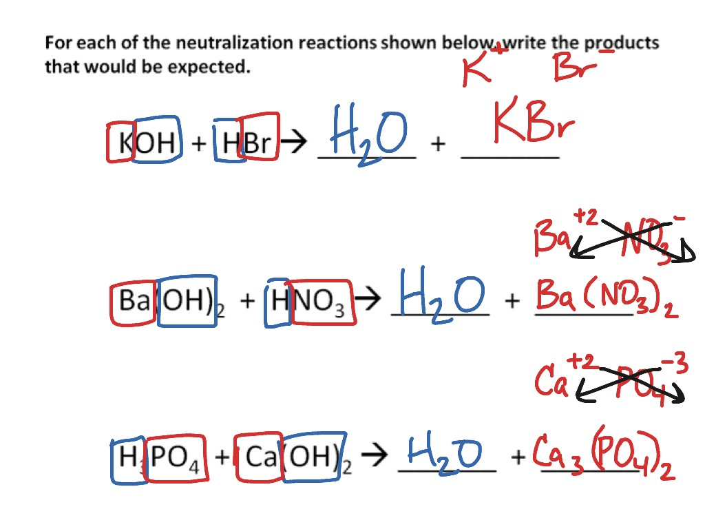 Neutralization Predicting Products