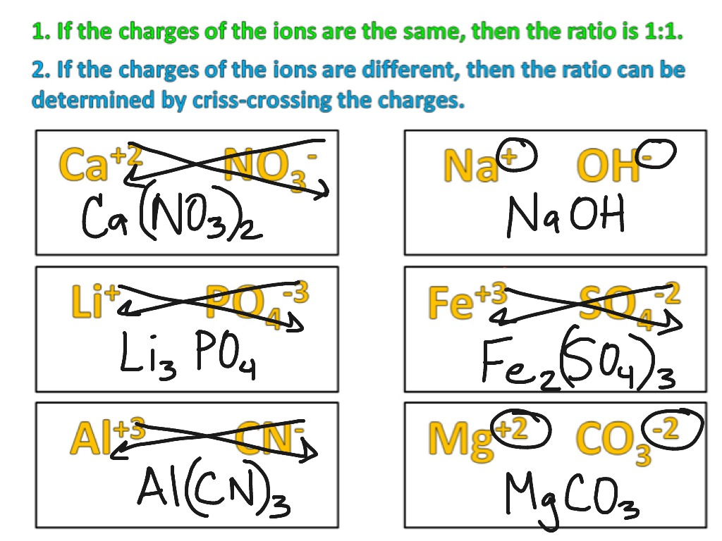 Ionic Formulas Criss Cross Method