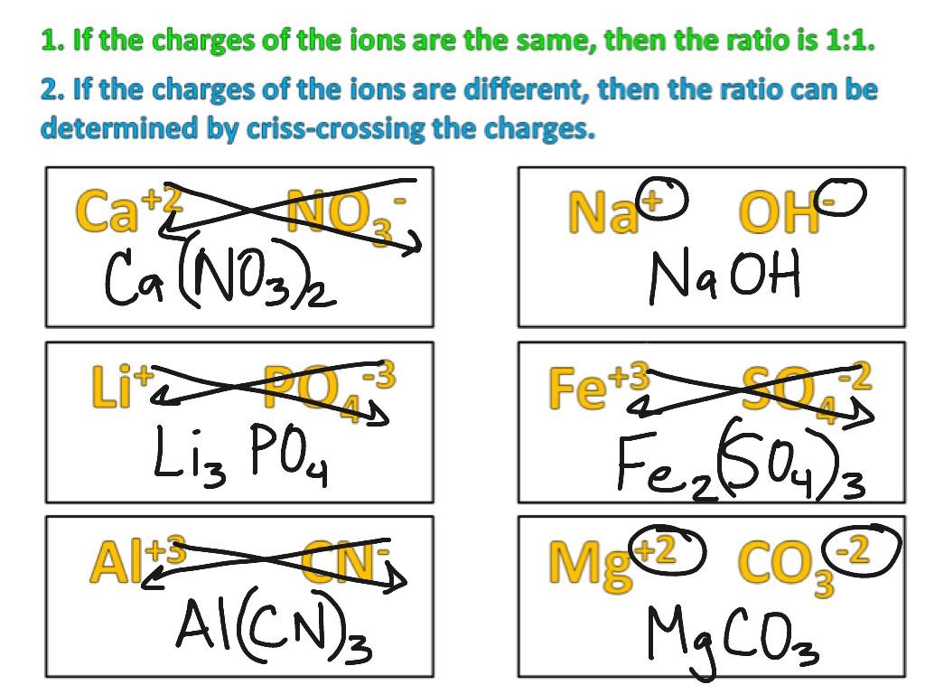 Ionic Formulas Criss Cross Method
