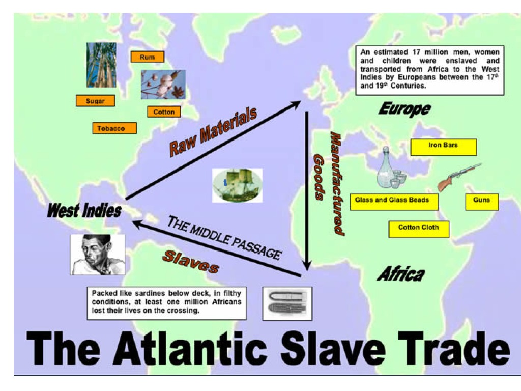 Triangular Trade Middle Passage And Slavery
