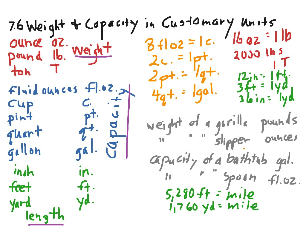 7 6 Weight And Capacity In Customary Units