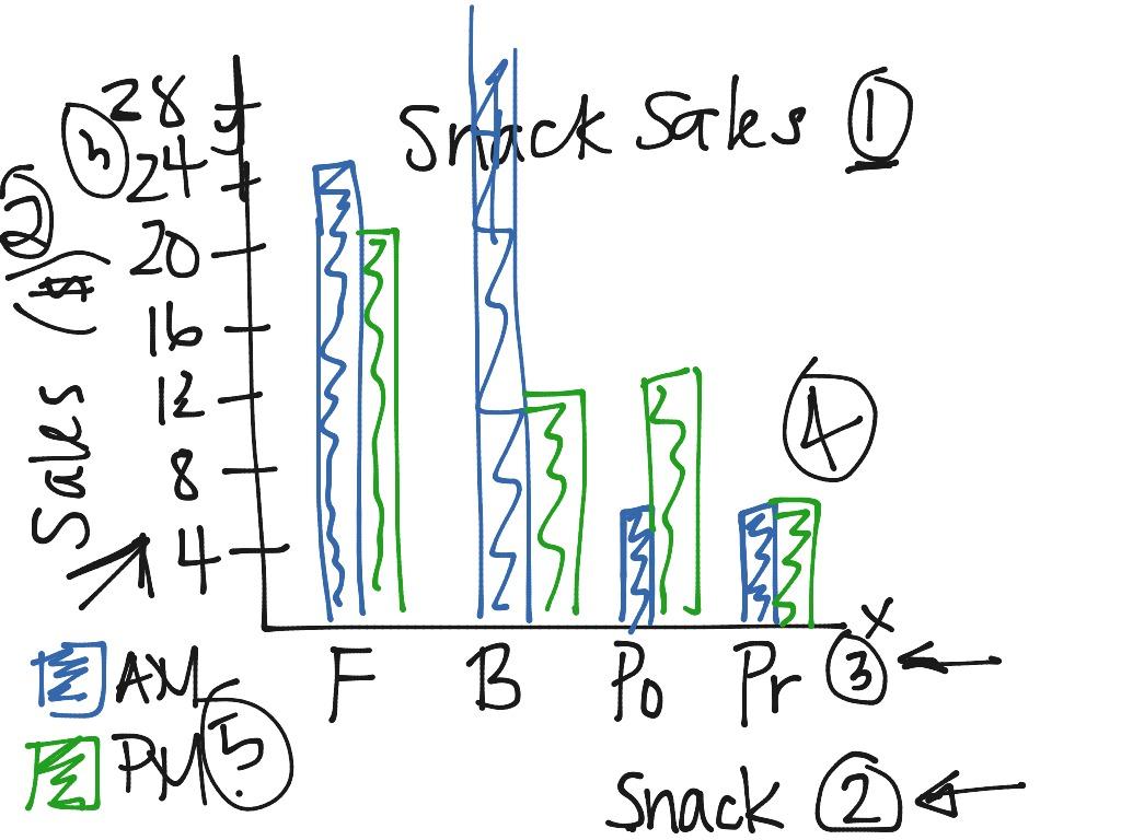Grade 6 Lesson 5 5 Double Bar Graphs
