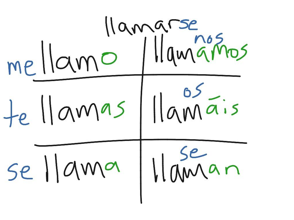 Introducing Spanish Reflexive Verbs Using Llamarse
