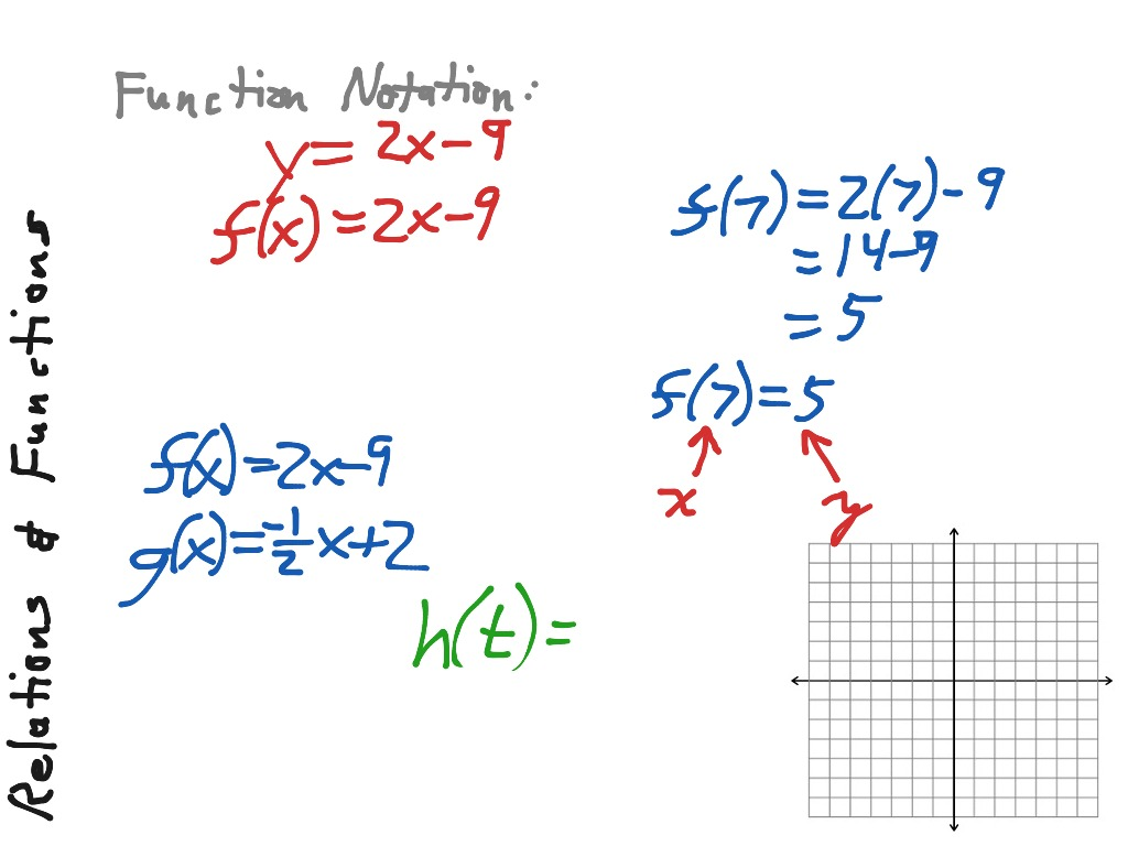 Linear Relations And Functions Worksheet