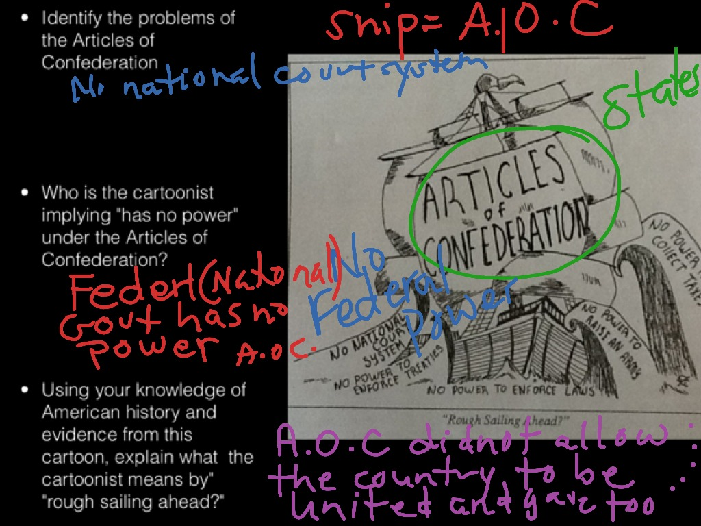 Yzing A Political Cartoon The Articles Of