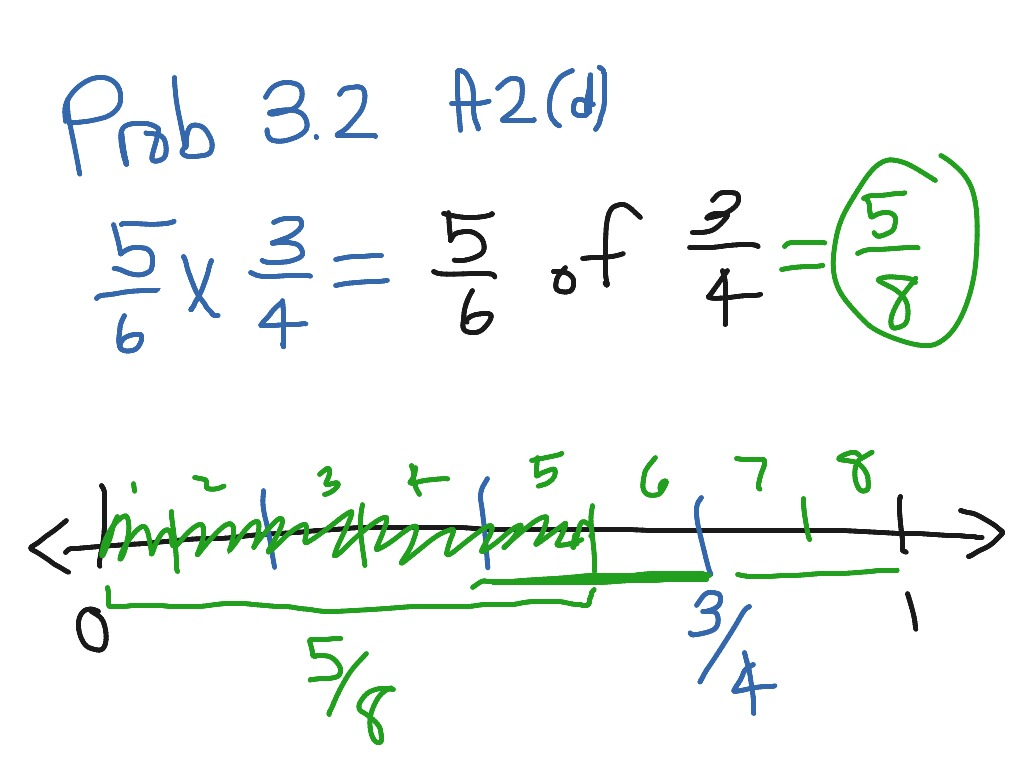 Multiplying Fractions By Whole Numbers Visual