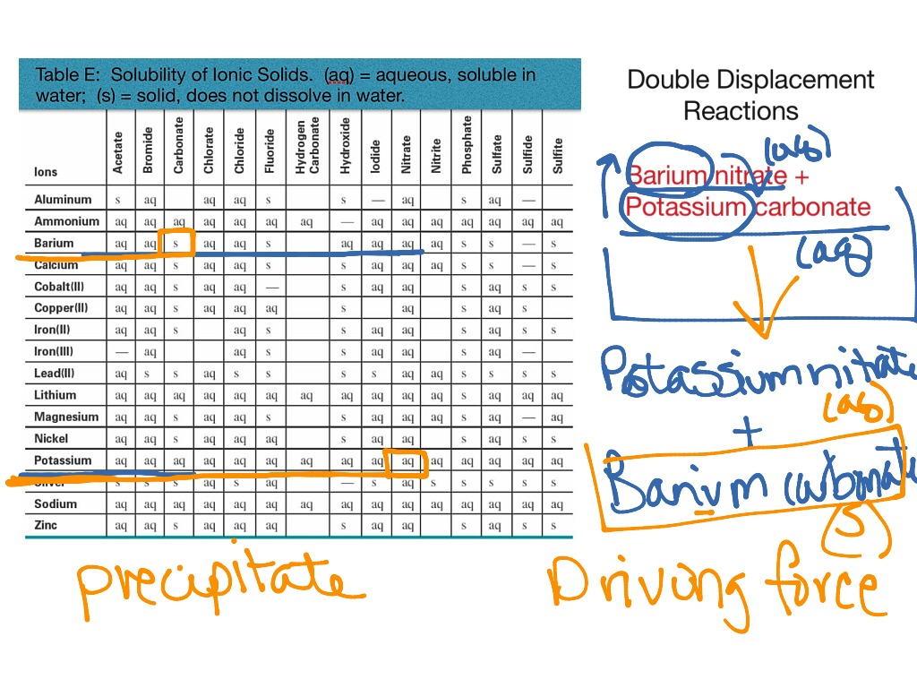 Solubility Tables And Double Displacement Reactions