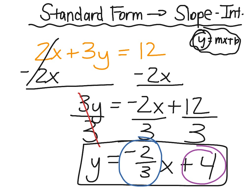 Converting Standard Form To Slope Intercept 1