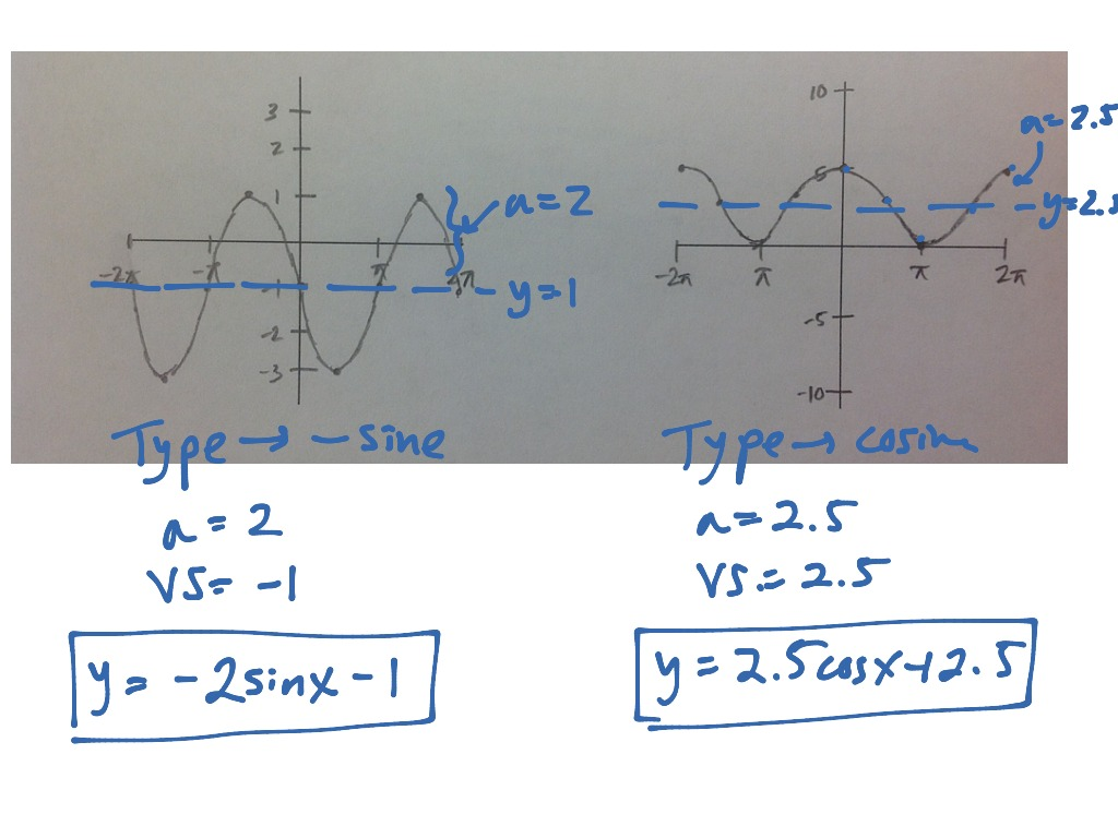 Graphing Trig Functions Amplitude And Vertical Shifts