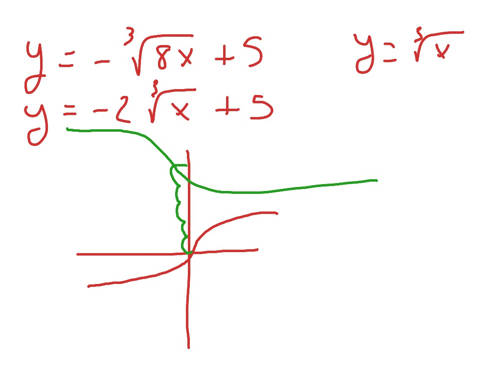 6 8 Graphing Radical Functions