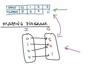 Algebra 16  Mapping Diagram | Math, Algebra, functions