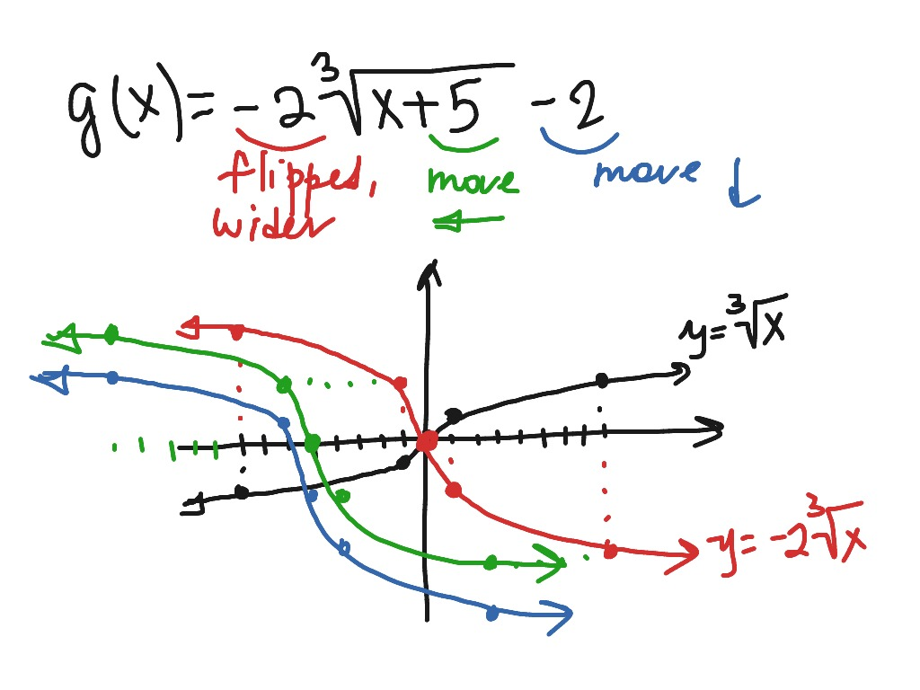 Cube Root Equation Graph