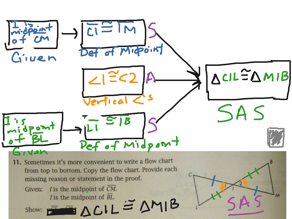 Proving Triangle Congruency Flow Chart