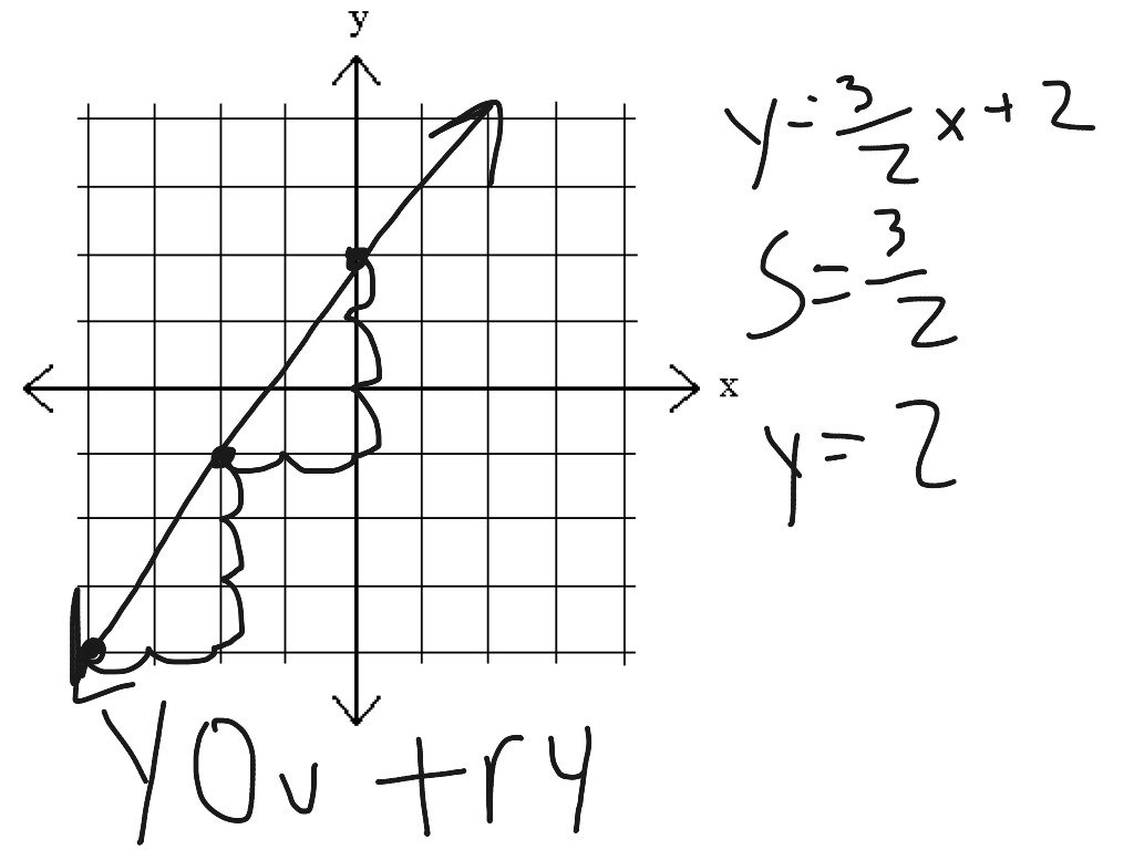 Math Project Graphing Slope Intercept