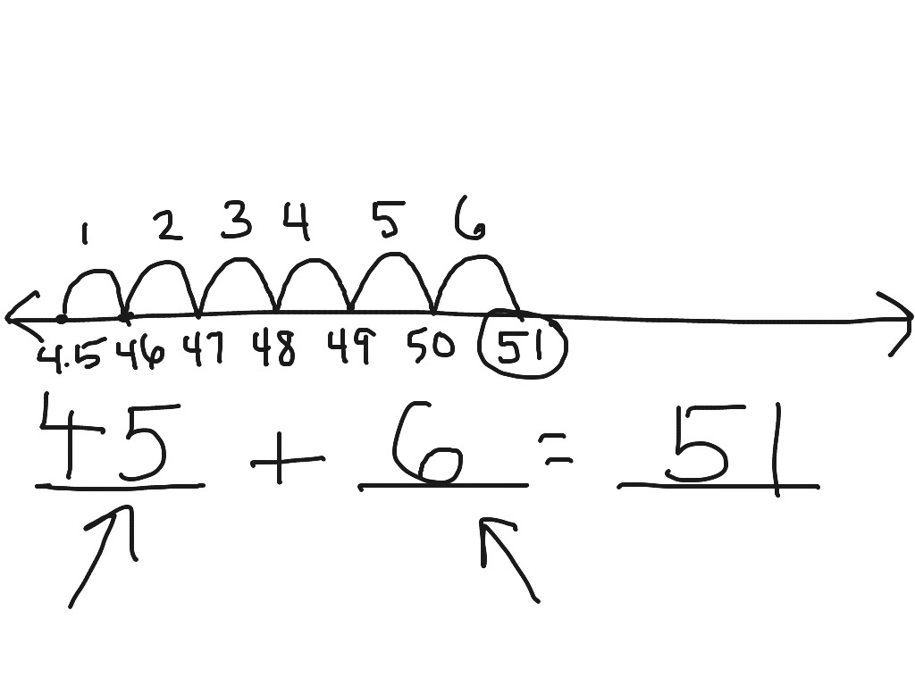 Addition On Open Number Line