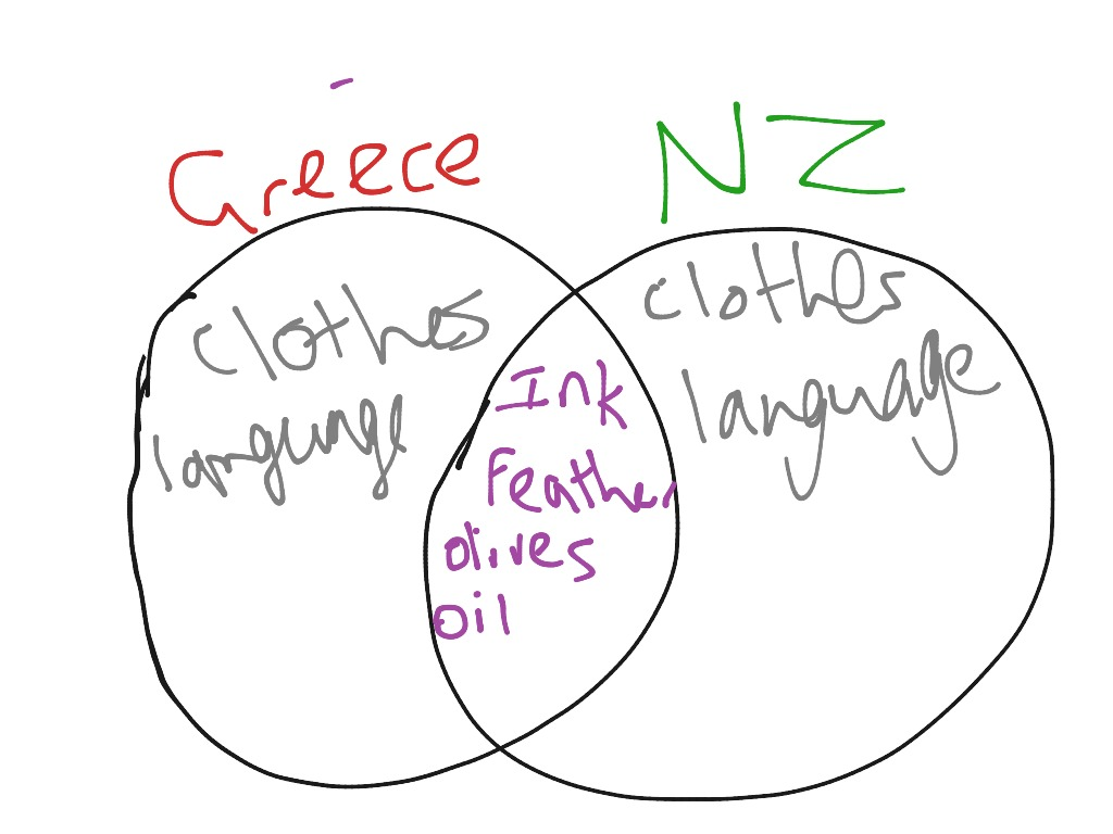 Venn Diagram For Ancient Greece And Nz